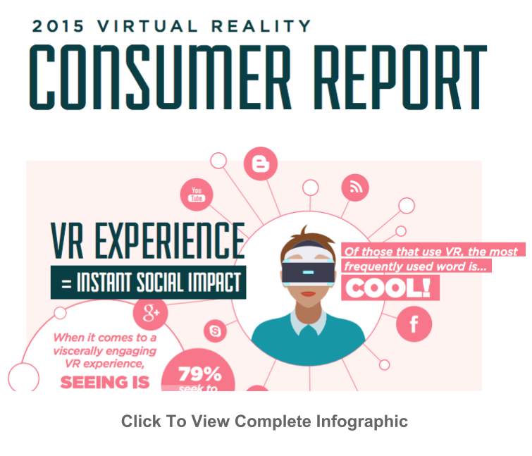 Consumer Guides: The 2015 Virtual Reality Consumer Infographic