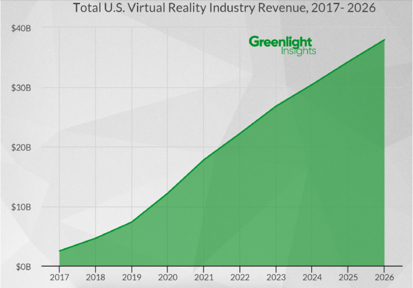 From 2016 Virtual Reality Industry Report | Graph by Greenlight Insights