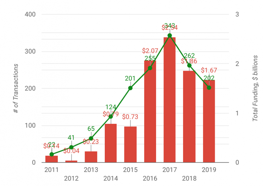 In 2019, XR venture investment edged off record highs